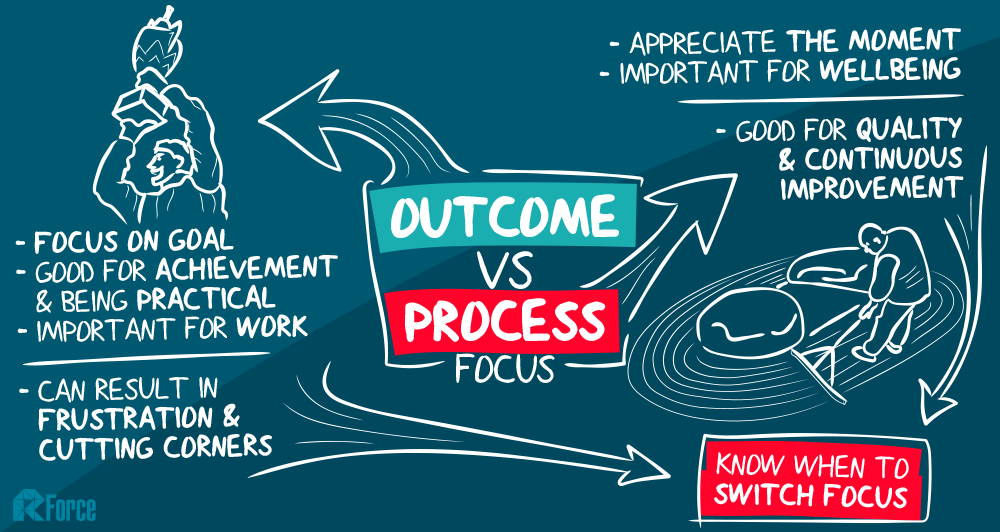 how to show process outcomes